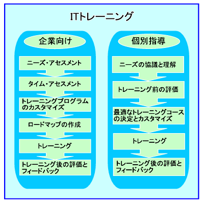 training_02